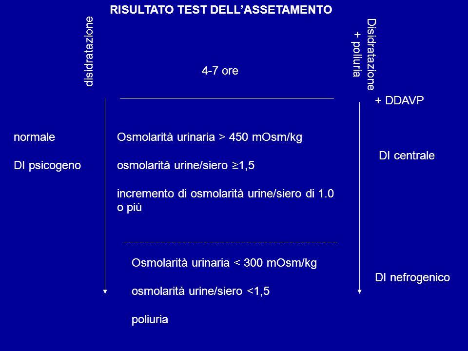 RISULTATO TEST DELL'ASSETAMENTO normale DI psicogeno DI centrale Osmolarità urinaria > 450 mOsm/kg osmolarità urine/siero ≥1,5 incremento di osmolarit