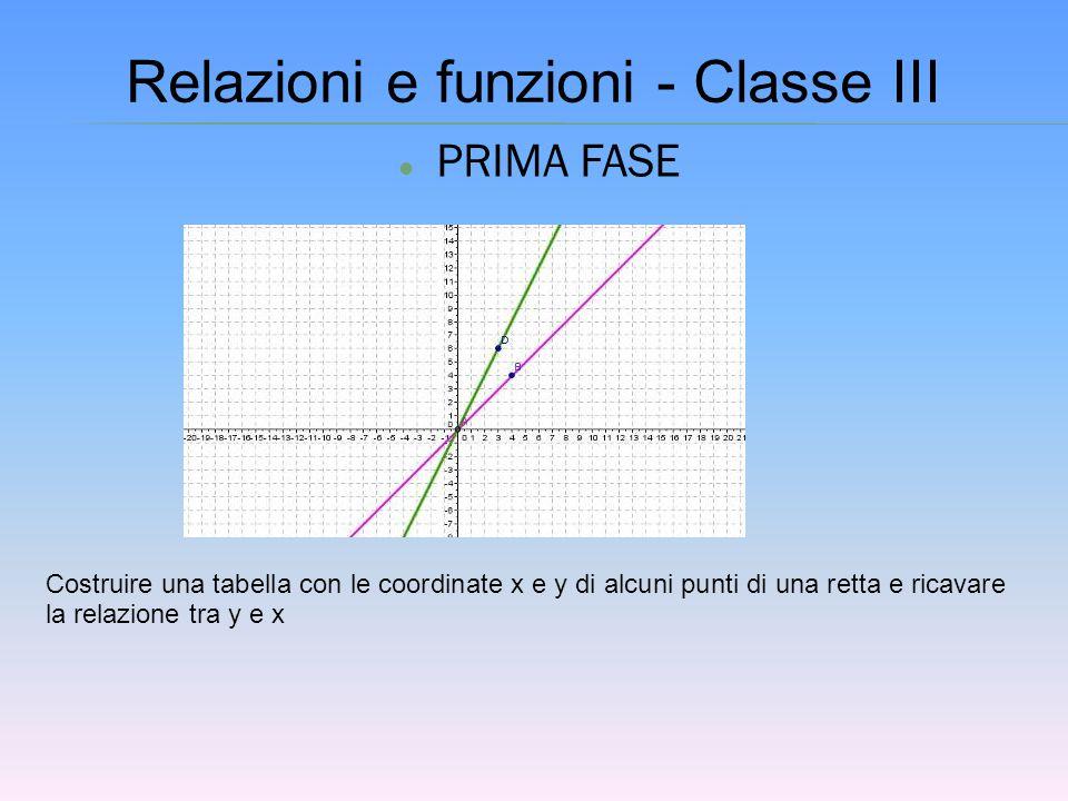 PRIMA FASE Relazioni e funzioni - Classe III Costruire una tabella con le coordinate x e y di alcuni punti di una retta e ricavare la relazione tra y