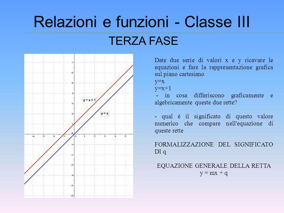 Relazioni e funzioni - Classe III TERZA FASE Date due serie di valori x e y ricavare le equazioni e fare la rappresentazione grafica sul piano cartesi
