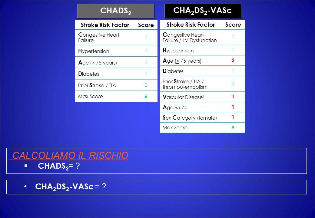 Stroke Risk FactorScore C ongestive Heart Failure 1 H ypertension 1 A ge (> 75 years) 1 D iabetes 1 Prior S troke / TIA 2 Max Score 6 Stroke Risk FactorScore C ongestive Heart Failure / LV Dysfunction 1 H ypertension 1 A ge (> 75 years) 2 D iabetes 1 Prior S troke / TIA / thrombo-embolism 2 V ascular Disease 1 1 A ge 65-74 1 S ex C ategory (female) 1 Max Score 9 CHADS 2 CHA 2 DS 2 -VASc CALCOLIAMO IL RISCHIO  CHADS 2 = .