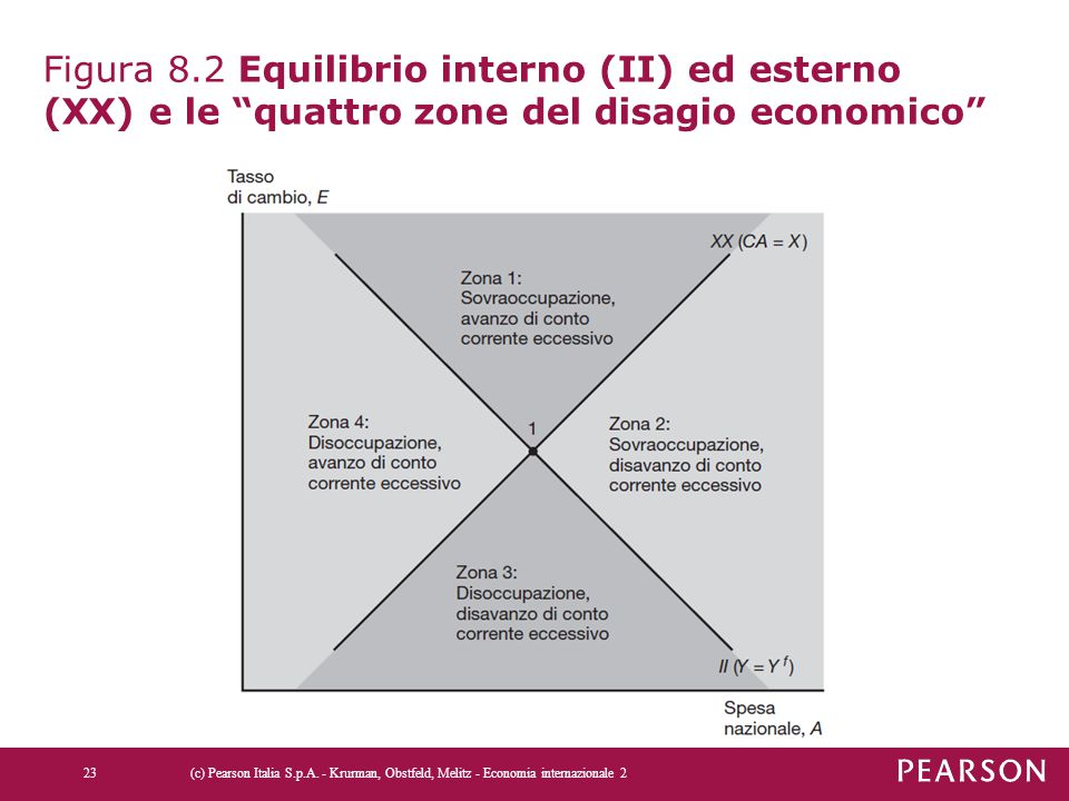 """Figura 8.2 Equilibrio interno (II) ed esterno (XX) e le """"quattro zone del disagio economico"""" (c) Pearson Italia S.p.A. - Krurman, Obstfeld, Melitz - E"""