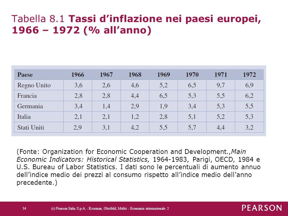 Tabella 8.1 Tassi d'inflazione nei paesi europei, 1966 – 1972 (% all'anno) 34(c) Pearson Italia S.p.A. - Krurman, Obstfeld, Melitz - Economia internaz