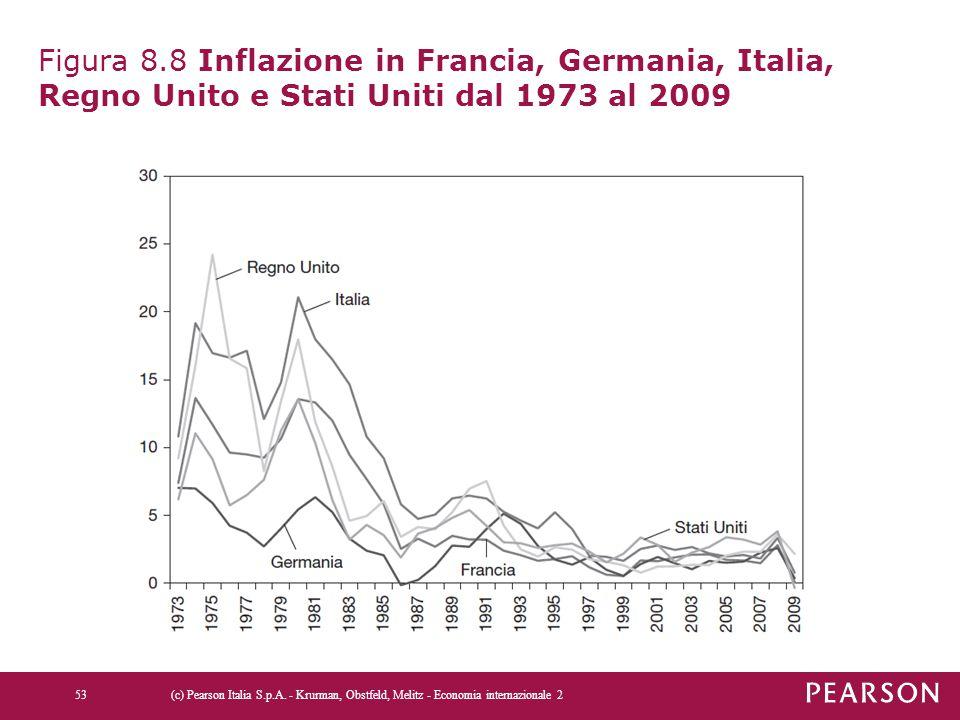 Figura 8.8 Inflazione in Francia, Germania, Italia, Regno Unito e Stati Uniti dal 1973 al 2009 (c) Pearson Italia S.p.A. - Krurman, Obstfeld, Melitz -