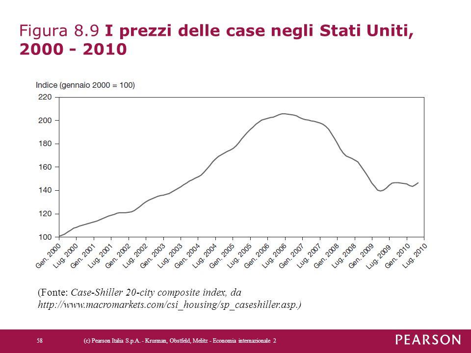 Figura 8.9 I prezzi delle case negli Stati Uniti, 2000 - 2010 (c) Pearson Italia S.p.A. - Krurman, Obstfeld, Melitz - Economia internazionale 258 (Fon