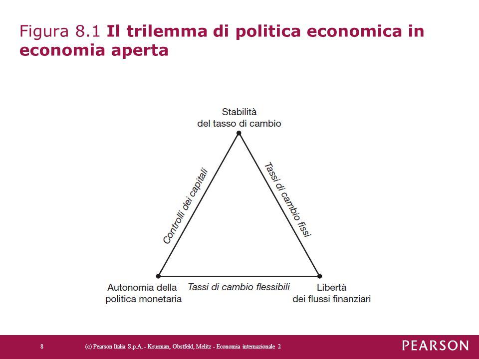 Figura 8.1 Il trilemma di politica economica in economia aperta (c) Pearson Italia S.p.A. - Krurman, Obstfeld, Melitz - Economia internazionale 28