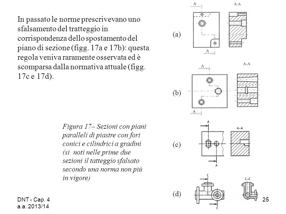 DNT - Cap. 4 a.a. 2013/14 25 Figura 17– Sezioni con piani paralleli di piastre con fori conici e cilindrici a gradini (si noti nelle prime due sezioni
