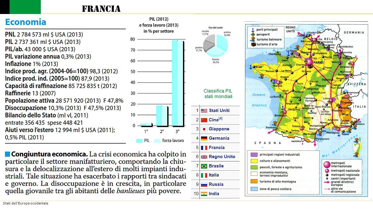 Stati dell'Europa occidentale Francia La solidità e il grande equilibrio tra i settori produttivi costituiscono le due principali caratteristiche della sua economia.
