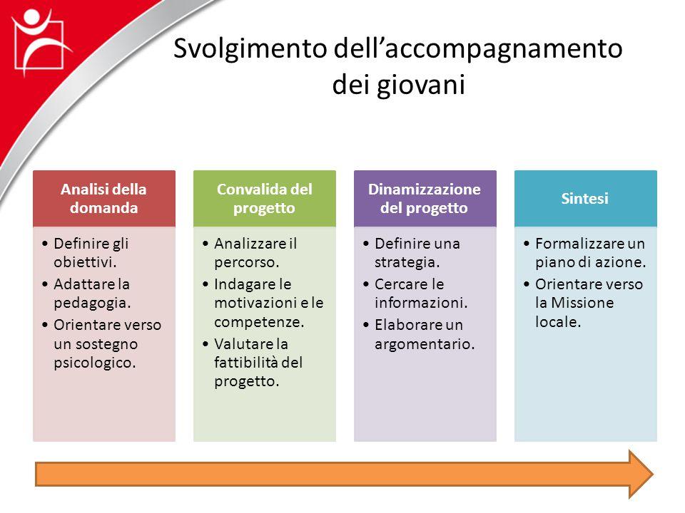 Svolgimento dell'accompagnamento dei giovani Analisi della domanda Definire gli obiettivi.