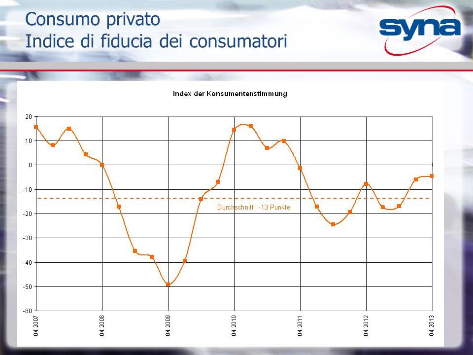 Consumo privato Indice di fiducia dei consumatori Index: