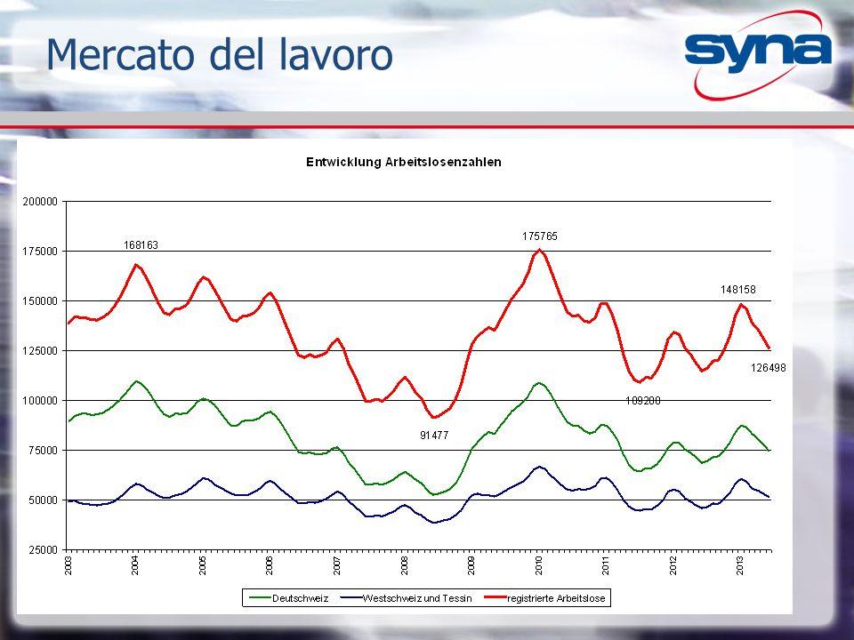 Numeri attuali: Tasso di disoccupazione –Dicembre 2013 –Svizzera: 3.5% (2012: 3.2%) –Vallese: 5.6% (2012: 5.1%) –Alto Vallese : 3.2% 1'342 (2012: 2.7%) –Vallese Centrale : 6.7% 4'113 –Basso Vallese: 6.0% 3'547 disoccupati –Dicembre 2013: Svizzera: 149'437 –Dicembre 2013: Vallese: 9'002