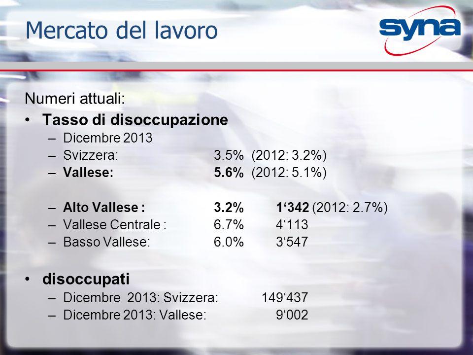 Numeri attuali: Tasso di disoccupazione –Dicembre 2013 –Svizzera: 3.5% (2012: 3.2%) –Vallese: 5.6% (2012: 5.1%) –Alto Vallese : 3.2% 1'342 (2012: 2.7%