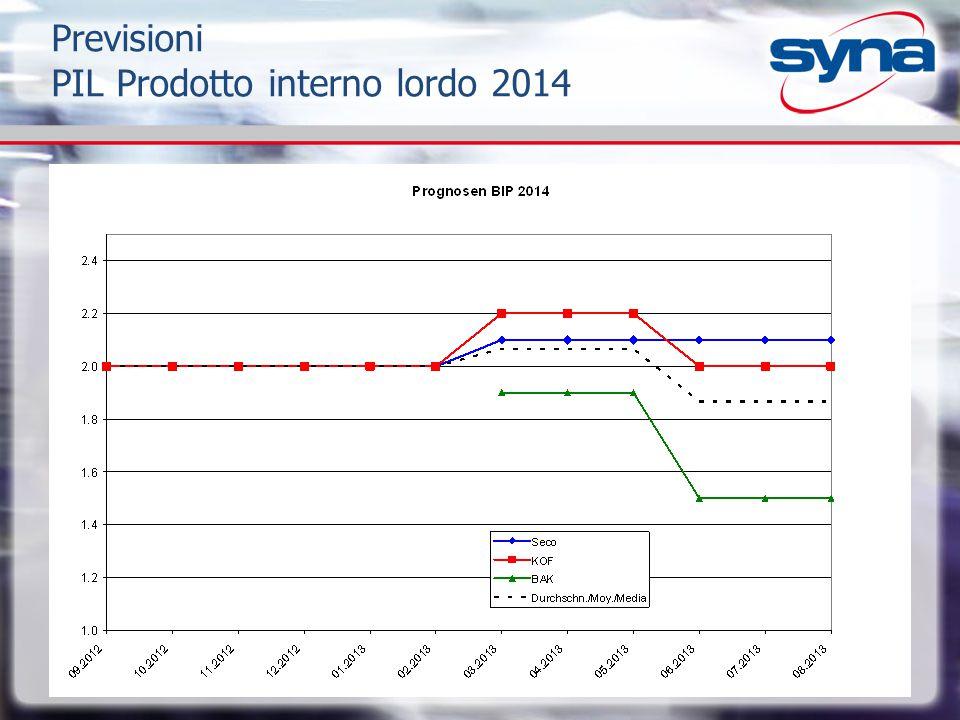Previsioni PIL Prodotto interno lordo 2014