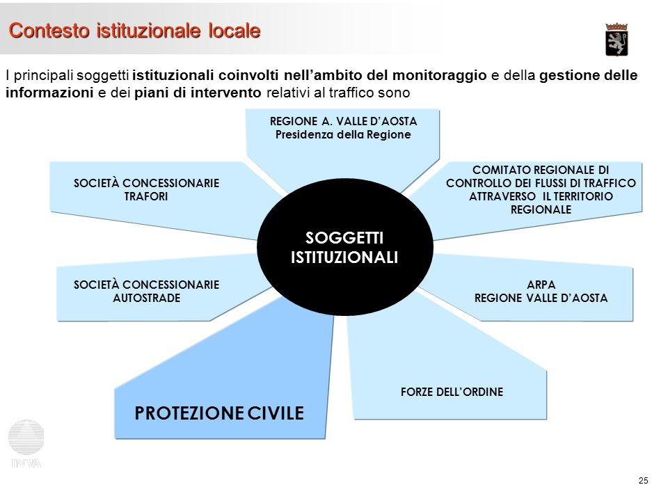 25 Contesto istituzionale locale I principali soggetti istituzionali coinvolti nell'ambito del monitoraggio e della gestione delle informazioni e dei piani di intervento relativi al traffico sono REGIONE A.