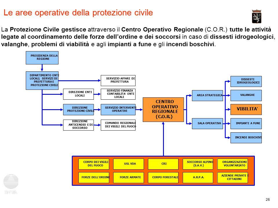 26 Le aree operative della protezione civile PRESIDENZA DELLA REGIONE DIPARTIMENTO ENTI LOCALI,SERVIZI DI PREFETTURA E PROTEZIONE CIVILE DIREZIONE ENTI LOCALI DIREZIONE PROTEZIONE CIVILE DIREZIONE ANTICENDIO E DI SOCCORSO COMANDO REGIONALE DEI VIGILI DEL FUOCO SERVIZIO INTERVENTI OPERATIVI SERVIZIO FINANZA CONTABILITA ' ENTI LOCALI SERVIZIO AFFARI DI PREFETTURA CENTRO OPERATIVO REGIONALE (C.O.R.) AREA STRATEGICA SALA OPERATIVA CORPO DEI VIGILI DEL FUOCO FORZE DELL ' ORDINE USL VDA FORZE ARMATE CRI SOCCORSO ALPINO (S.A.V.) CORPO FORESTALEA.R.P.A.