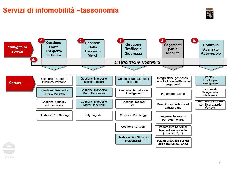 31 Servizi di infomobilità –tassonomia Gestione Flotte Trasporto Merci 2.