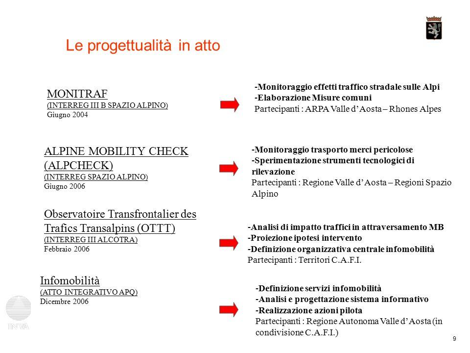 9 Le progettualità in atto MONITRAF (INTERREG III B SPAZIO ALPINO) Giugno 2004 ALPINE MOBILITY CHECK (ALPCHECK) (INTERREG SPAZIO ALPINO) Giugno 2006 -Monitoraggio effetti traffico stradale sulle Alpi -Elaborazione Misure comuni Partecipanti : ARPA Valle d'Aosta – Rhones Alpes -Monitoraggio trasporto merci pericolose -Sperimentazione strumenti tecnologici di rilevazione Partecipanti : Regione Valle d'Aosta – Regioni Spazio Alpino Observatoire Transfrontalier des Trafics Transalpins (OTTT) (INTERREG III ALCOTRA) Febbraio 2006 -Analisi di impatto traffici in attraversamento MB -Proiezione ipotesi intervento -Definizione organizzativa centrale infomobilità Partecipanti : Territori C.A.F.I.