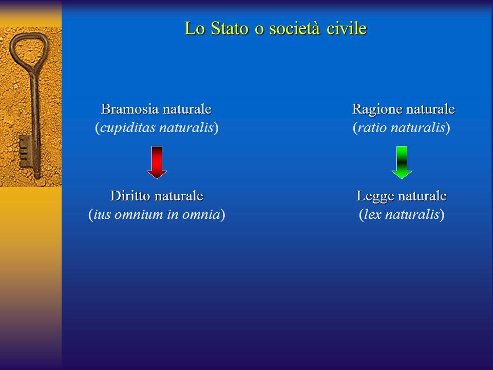 Bramosia naturale (cupiditas naturalis) Diritto naturale (ius omnium in omnia) Ragione naturale (ratio naturalis) Legge naturale (lex naturalis) Lo Stato o società civile