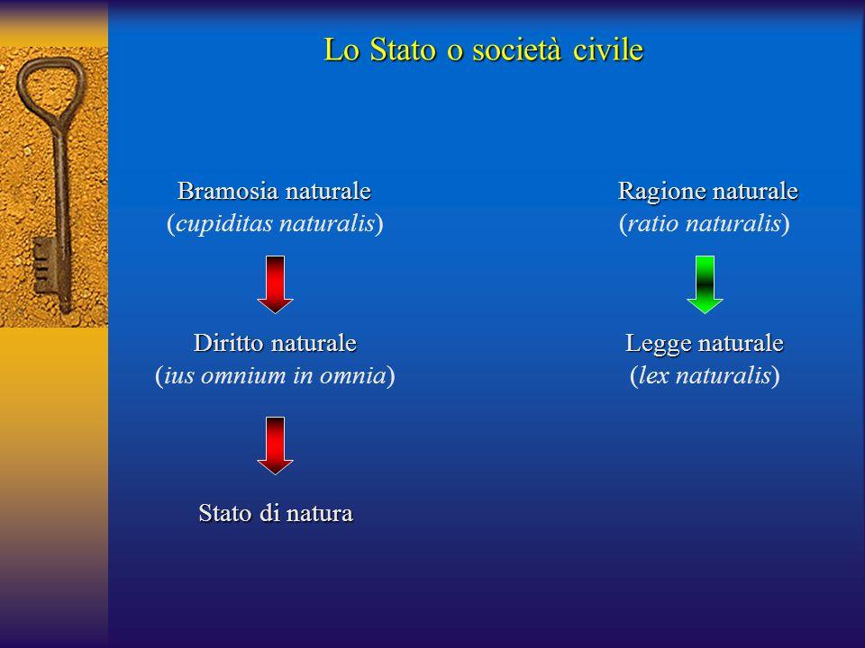 Bramosia naturale (cupiditas naturalis) Diritto naturale (ius omnium in omnia) Stato di natura Ragione naturale (ratio naturalis) Legge naturale (lex naturalis) Lo Stato o società civile
