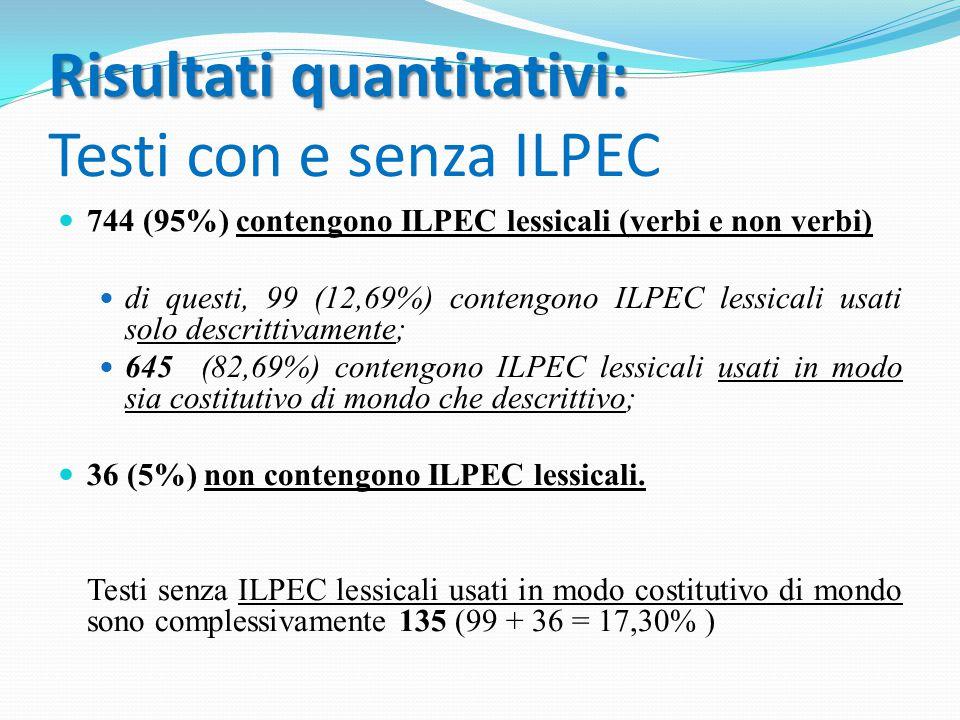 Risultati quantitativi: Risultati quantitativi: Testi con e senza ILPEC 744 (95%) contengono ILPEC lessicali (verbi e non verbi) di questi, 99 (12,69%) contengono ILPEC lessicali usati solo descrittivamente; 645 (82,69%) contengono ILPEC lessicali usati in modo sia costitutivo di mondo che descrittivo; 36 (5%) non contengono ILPEC lessicali.