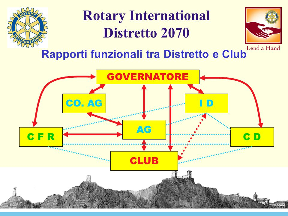 Rotary International Distretto 2070 Rapporti funzionali tra Distretto e Club GOVERNATORE CLUB I D AG C DC F R CO. AG