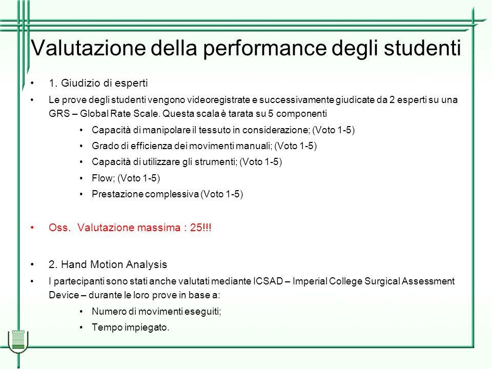 Risultati (1/3) Valutazione degli esperti Tutti e quattro i gruppi dai test iniziali fino agli ultimi hanno gradualmente migliorato le loro performance di intervento.
