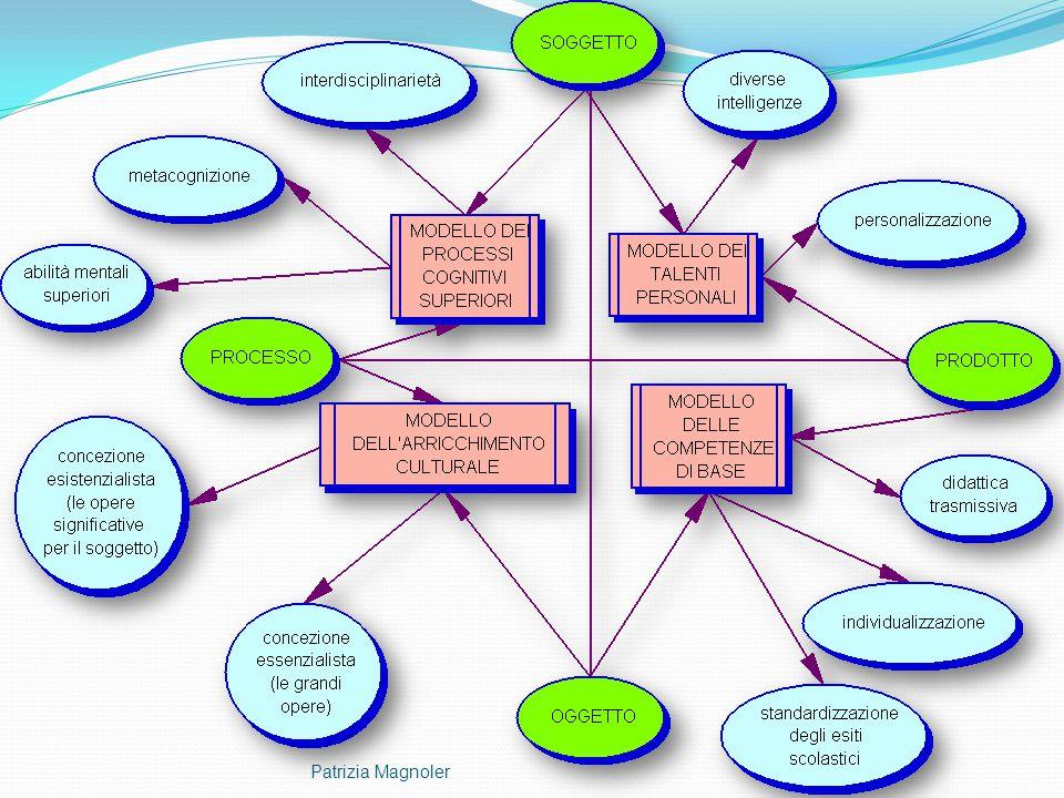 Programmazione per obiettivi (F. Tessaro) Patrizia Magnoler