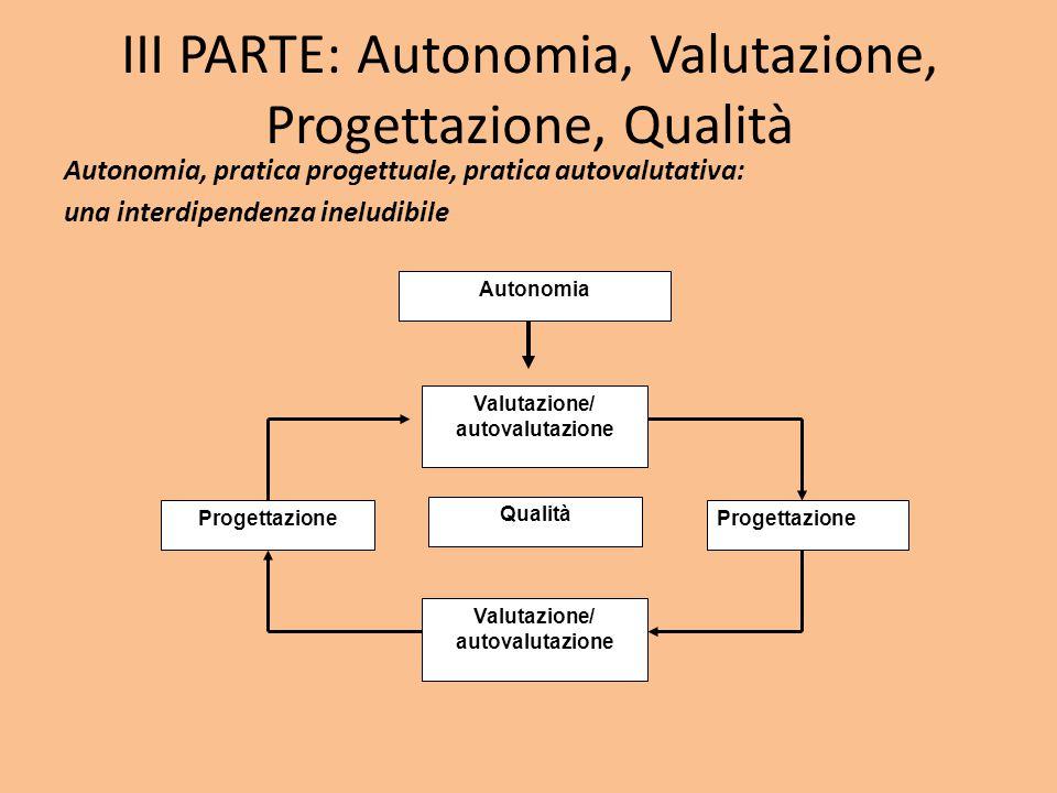 III PARTE: Autonomia, Valutazione, Progettazione, Qualità Autonomia, pratica progettuale, pratica autovalutativa: una interdipendenza ineludibile Autonomia Progettazione Valutazione/ autovalutazione Progettazione Valutazione/ autovalutazione Qualità