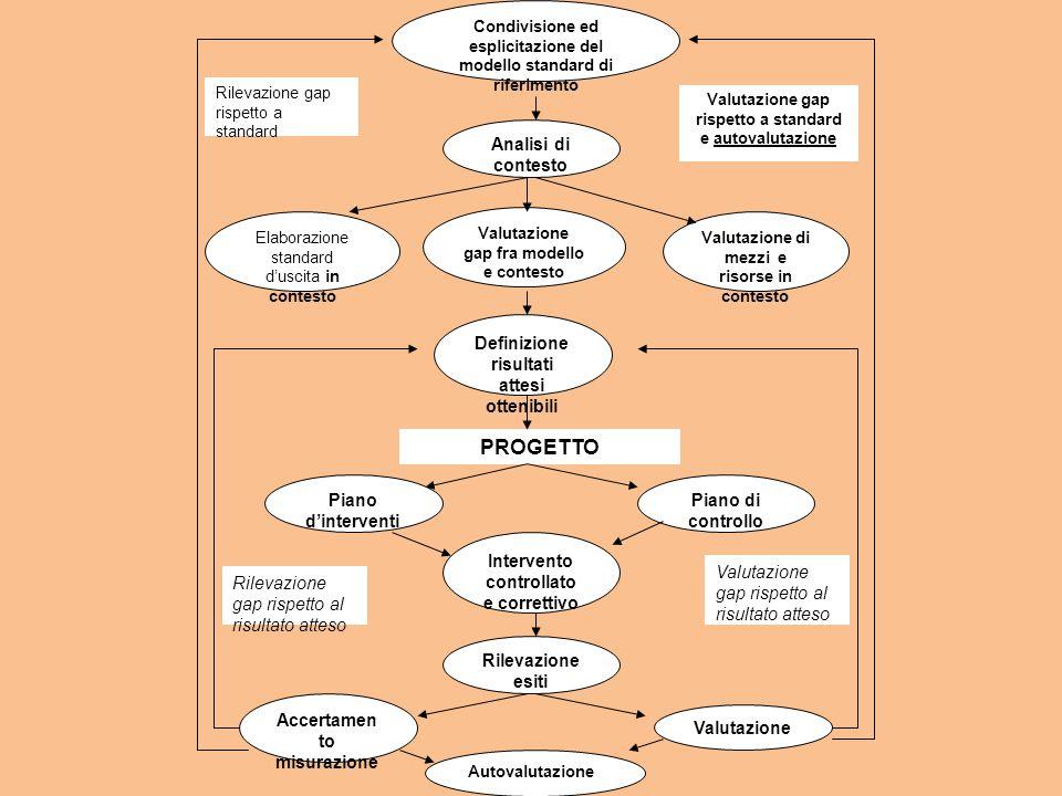 Analisi di contesto Valutazione gap fra modello e contesto Elaborazione standard d'uscita in contesto Valutazione di mezzi e risorse in contesto Definizione risultati attesi ottenibili Piano d'interventi Piano di controllo Intervento controllato e correttivo Rilevazione esiti Accertamen to misurazione Valutazione PROGETTO Autovalutazione Rilevazione gap rispetto al risultato atteso Valutazione gap rispetto al risultato atteso Rilevazione gap rispetto a standard Valutazione gap rispetto a standard e autovalutazione Condivisione ed esplicitazione del modello standard di riferimento