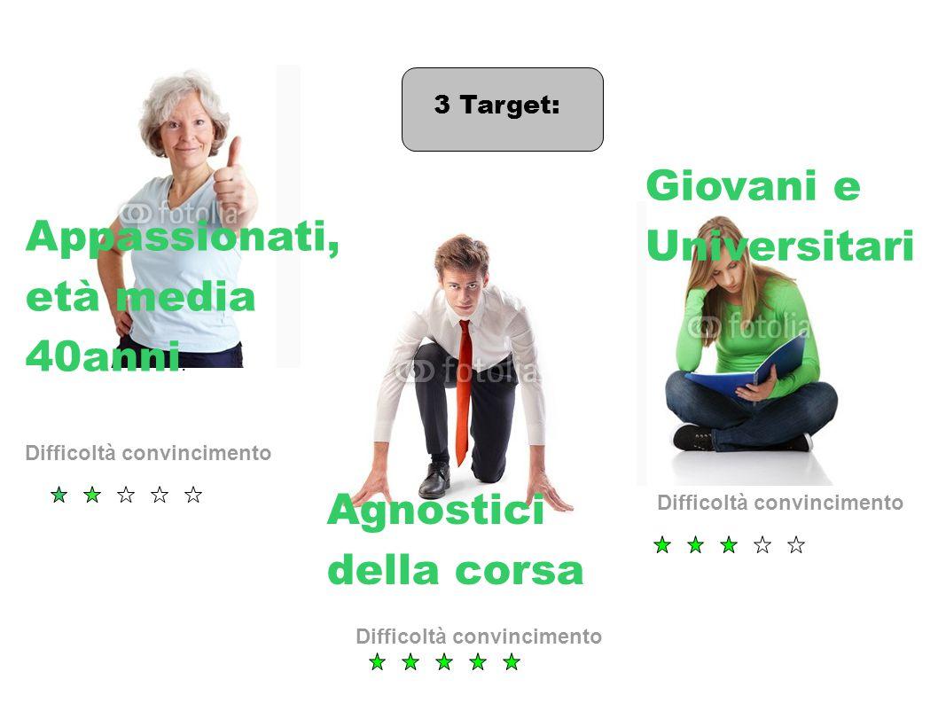 3 Target: Appassionati, età media 40anni.