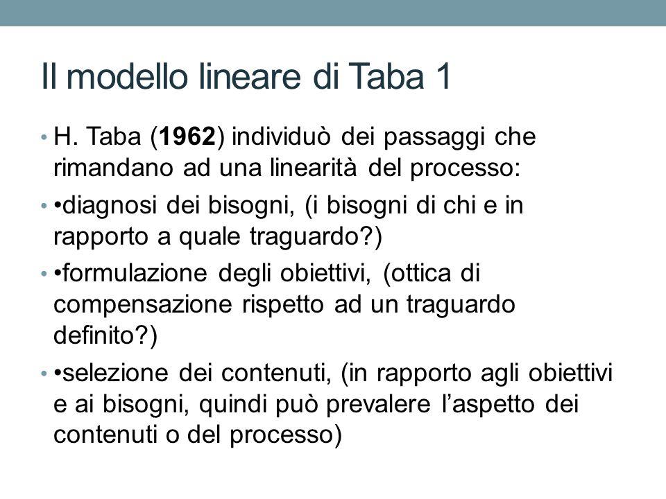 Il modello lineare di Taba 1 H.