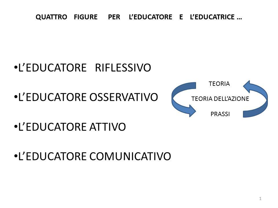 1 QUATTRO FIGURE PER L'EDUCATORE E L'EDUCATRICE … L'EDUCATORE RIFLESSIVO L'EDUCATORE OSSERVATIVO L'EDUCATORE ATTIVO L'EDUCATORE COMUNICATIVO TEORIA PR