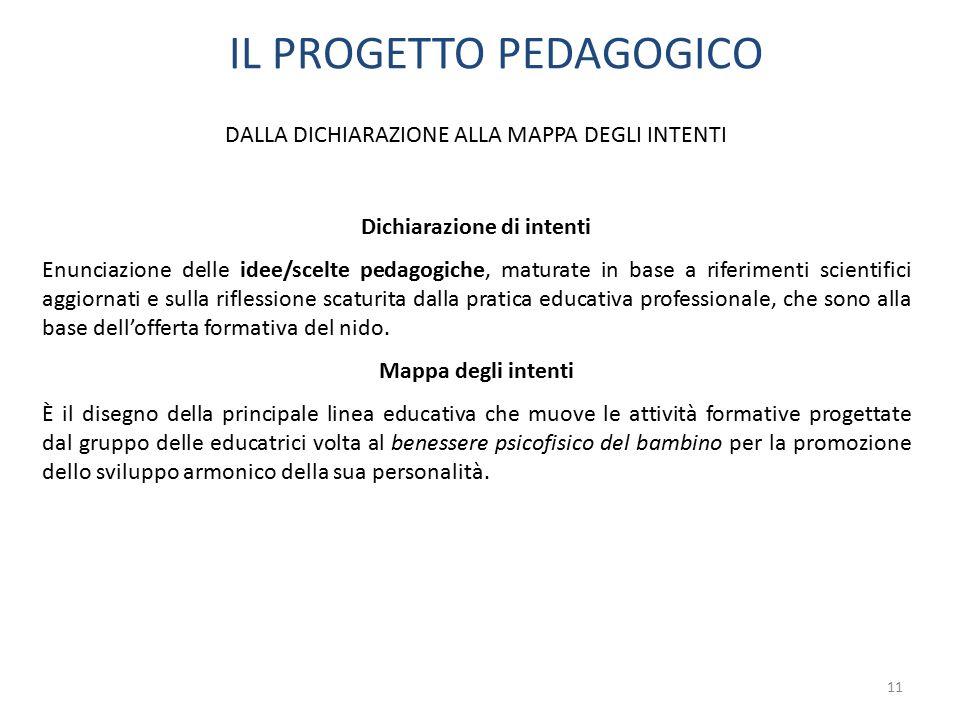 11 IL PROGETTO PEDAGOGICO DALLA DICHIARAZIONE ALLA MAPPA DEGLI INTENTI Dichiarazione di intenti Enunciazione delle idee/scelte pedagogiche, maturate i