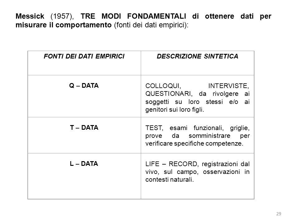 29 Messick (1957), TRE MODI FONDAMENTALI di ottenere dati per misurare il comportamento (fonti dei dati empirici): FONTI DEI DATI EMPIRICIDESCRIZIONE