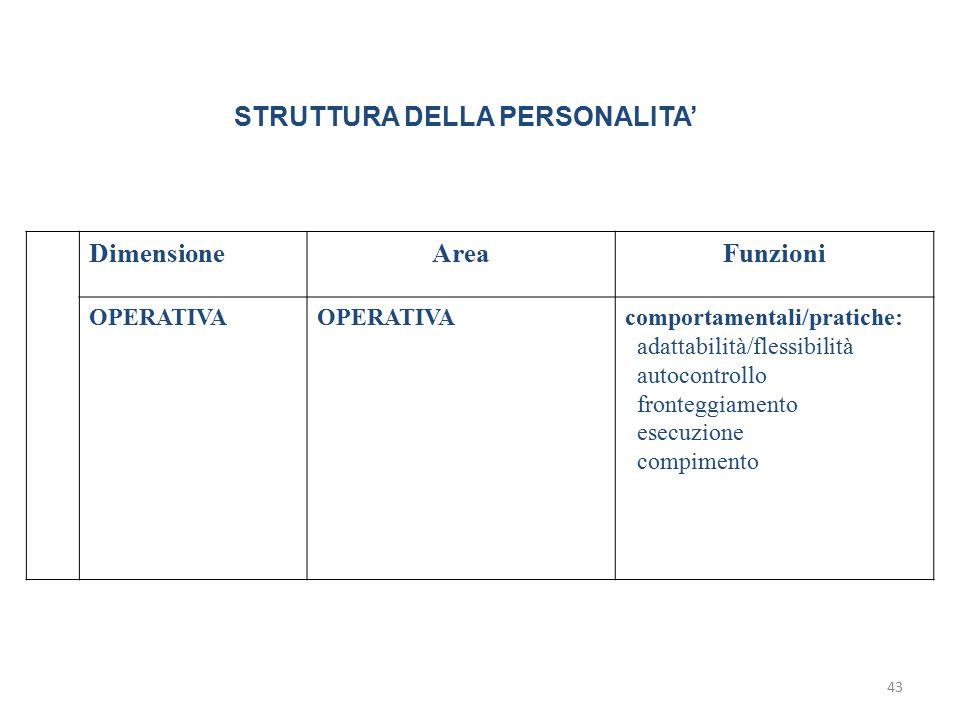 43 STRUTTURA DELLA PERSONALITA' DimensioneAreaFunzioni OPERATIVA comportamentali/pratiche: adattabilità/flessibilità autocontrollo fronteggiamento ese
