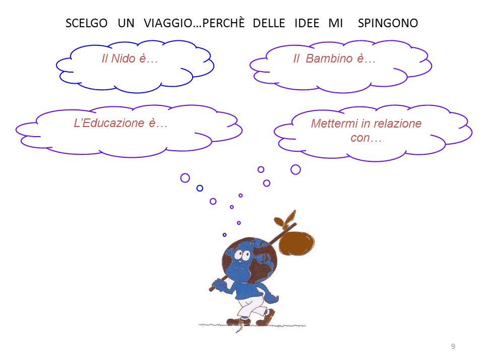 9 SCELGO UN VIAGGIO…PERCHÈ DELLE IDEE MI SPINGONO Il Nido è…Il Bambino è… L'Educazione è… Mettermi in relazione con…