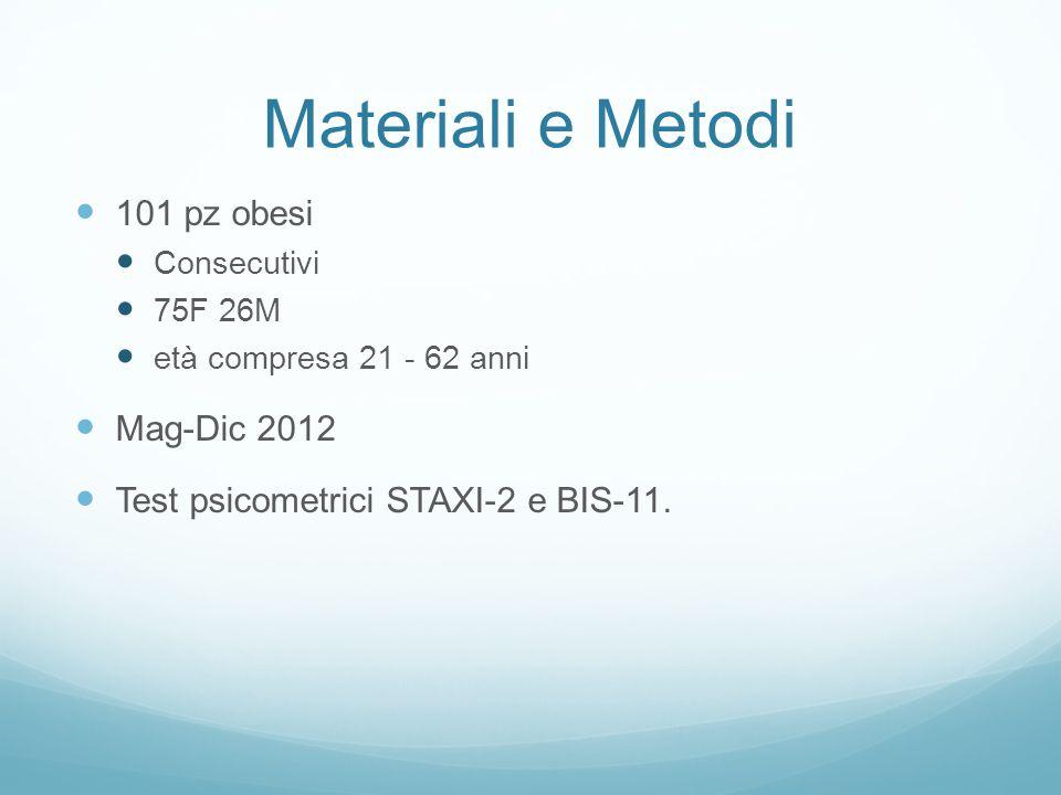 Materiali e Metodi 101 pz obesi Consecutivi 75F 26M età compresa 21 - 62 anni Mag-Dic 2012 Test psicometrici STAXI-2 e BIS-11.