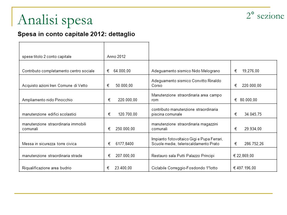 Analisi spesa 2° sezione Spesa in conto capitale 2012: dettaglio spese titolo 2 conto capitaleAnno 2012 Contributo completamento centro sociale€ 64.00