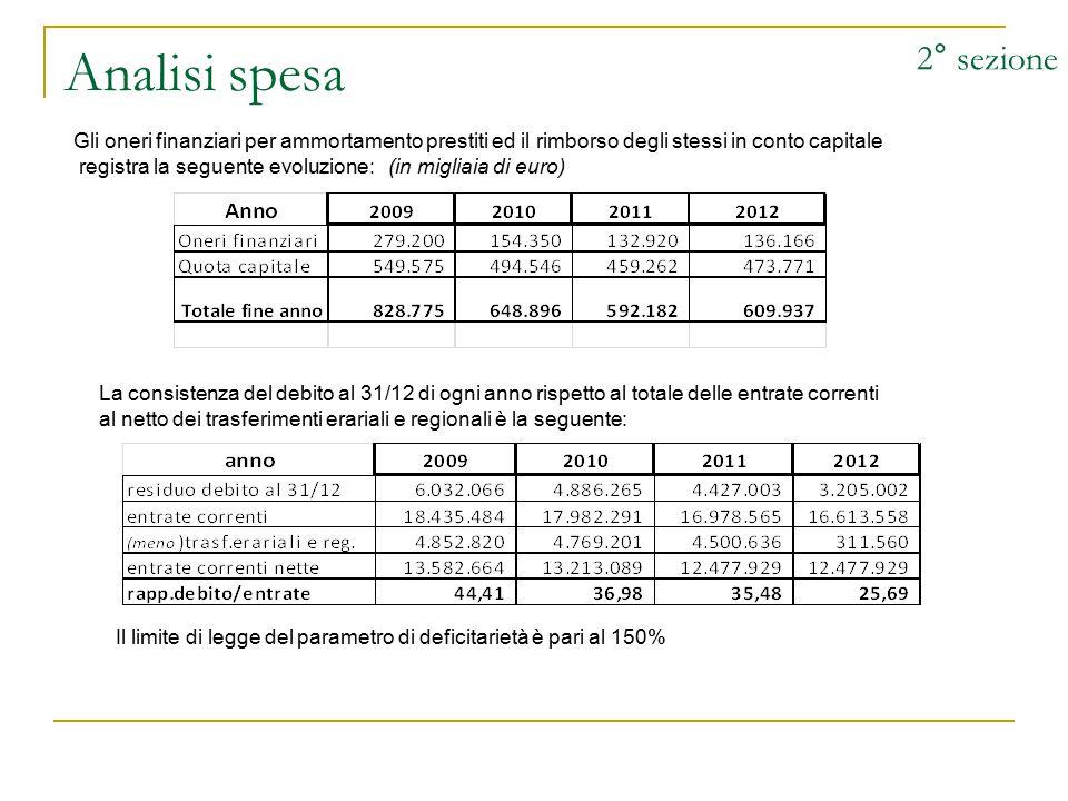 Analisi spesa 2° sezione Gli oneri finanziari per ammortamento prestiti ed il rimborso degli stessi in conto capitale registra la seguente evoluzione: