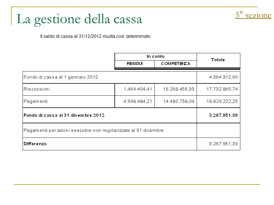 La gestione della cassa 5° sezione Il saldo di cassa al 31/12/2012 risulta così determinato: