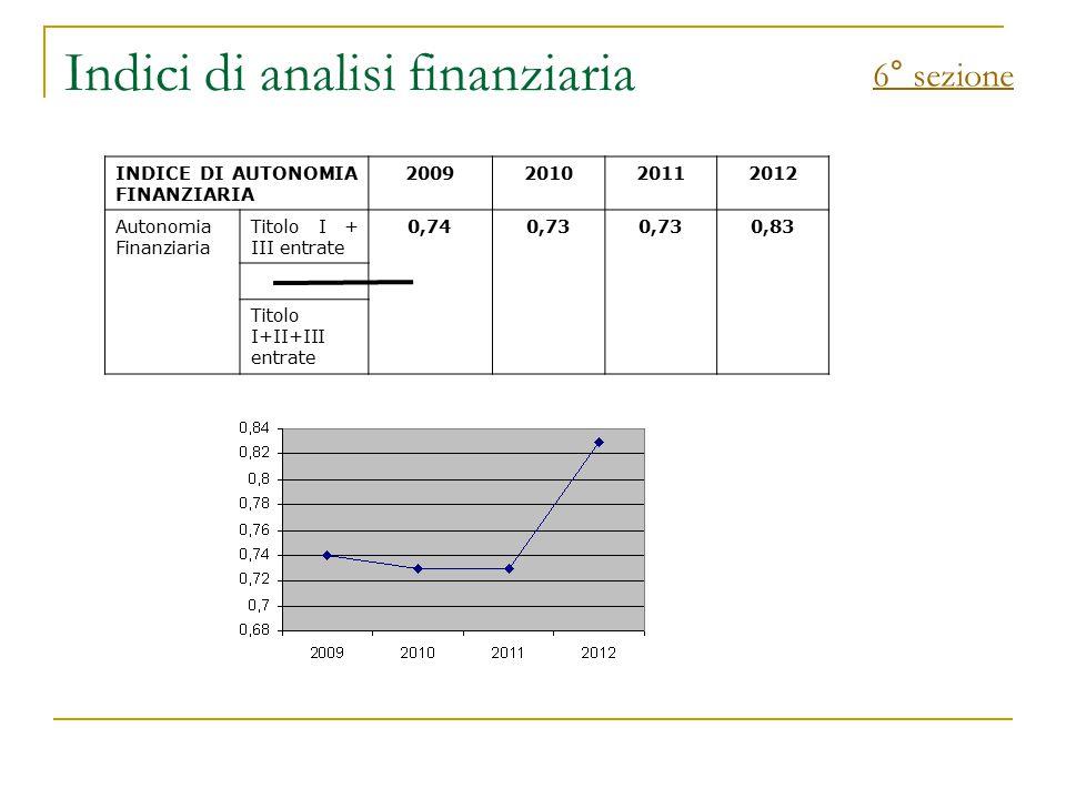 Indici di analisi finanziaria 6° sezione INDICE DI AUTONOMIA FINANZIARIA 2009201020112012 Autonomia Finanziaria Titolo I + III entrate 0,740,73 0,83 T
