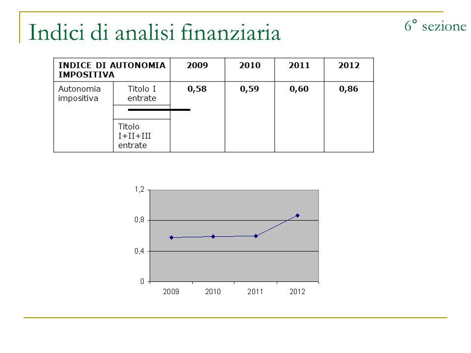 Indici di analisi finanziaria 6° sezione INDICE DI AUTONOMIA IMPOSITIVA 2009201020112012 Autonomia impositiva Titolo I entrate 0,580,590,600,86 Titolo I+II+III entrate