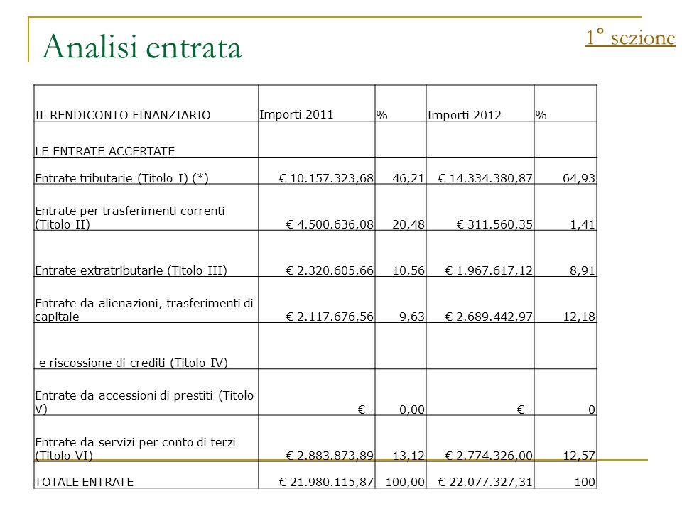 Analisi entrata 1° sezione IL RENDICONTO FINANZIARIOImporti 2011%Importi 2012% LE ENTRATE ACCERTATE Entrate tributarie (Titolo I) (*) € 10.157.323,6846,21 € 14.334.380,8764,93 Entrate per trasferimenti correnti (Titolo II) € 4.500.636,0820,48 € 311.560,351,41 Entrate extratributarie (Titolo III) € 2.320.605,6610,56 € 1.967.617,128,91 Entrate da alienazioni, trasferimenti di capitale € 2.117.676,569,63 € 2.689.442,9712,18 e riscossione di crediti (Titolo IV) Entrate da accessioni di prestiti (Titolo V) € -0,00 € -0 Entrate da servizi per conto di terzi (Titolo VI) € 2.883.873,8913,12 € 2.774.326,0012,57 TOTALE ENTRATE € 21.980.115,87100,00 € 22.077.327,31100