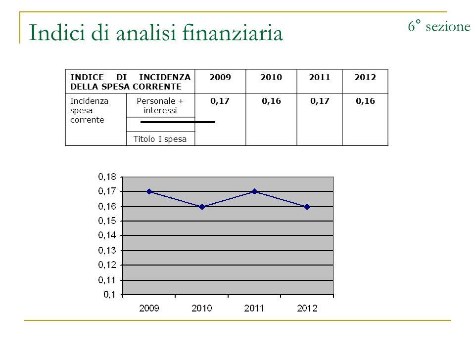 Indici di analisi finanziaria 6° sezione INDICE DI INCIDENZA DELLA SPESA CORRENTE 2009201020112012 Incidenza spesa corrente Personale + interessi 0,170,160,170,16 Titolo I spesa