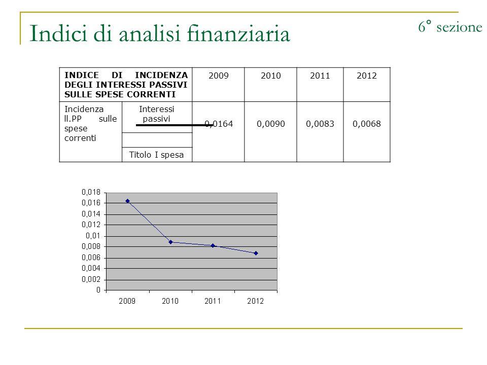 Indici di analisi finanziaria 6° sezione INDICE DI INCIDENZA DEGLI INTERESSI PASSIVI SULLE SPESE CORRENTI 2009201020112012 Incidenza ll.PP sulle spese