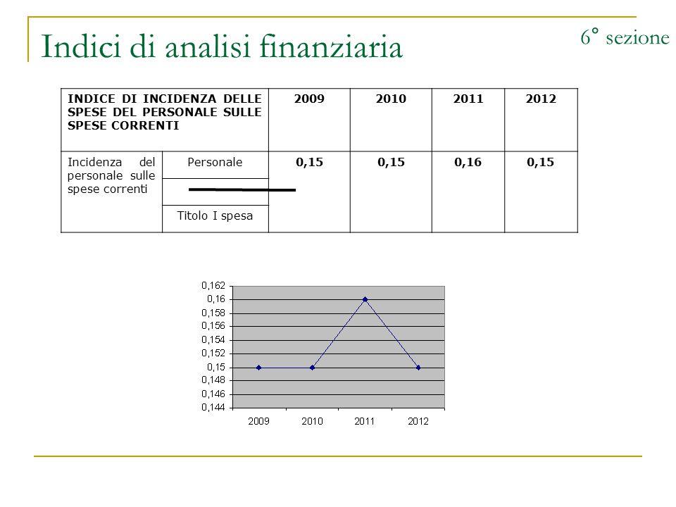 Indici di analisi finanziaria 6° sezione INDICE DI INCIDENZA DELLE SPESE DEL PERSONALE SULLE SPESE CORRENTI 2009201020112012 Incidenza del personale s