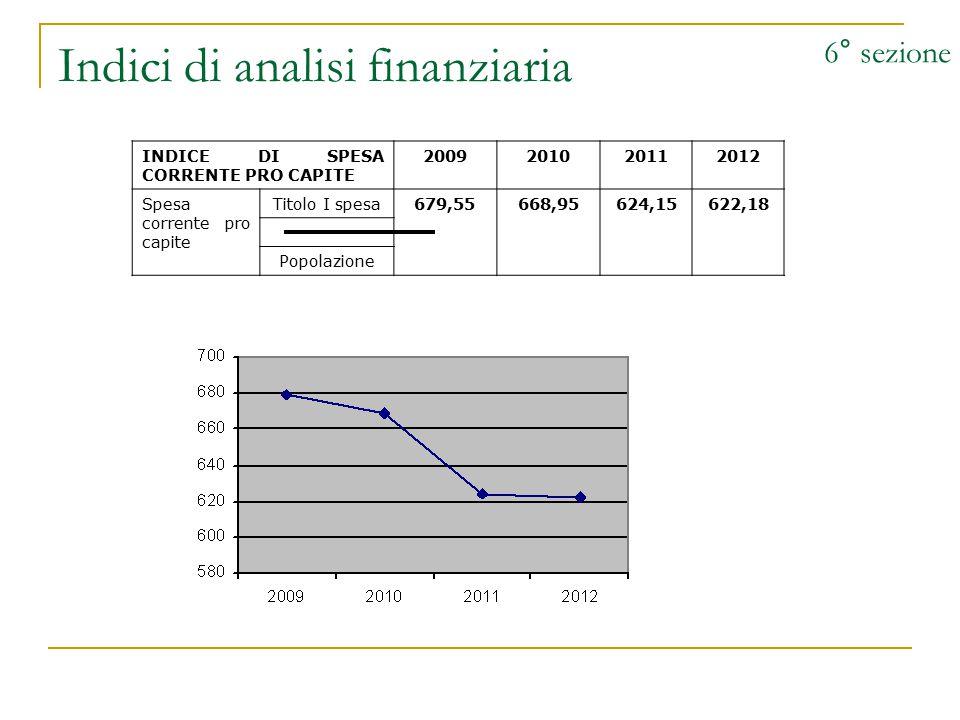 Indici di analisi finanziaria 6° sezione INDICE DI SPESA CORRENTE PRO CAPITE 2009201020112012 Spesa corrente pro capite Titolo I spesa679,55668,95624,15622,18 Popolazione
