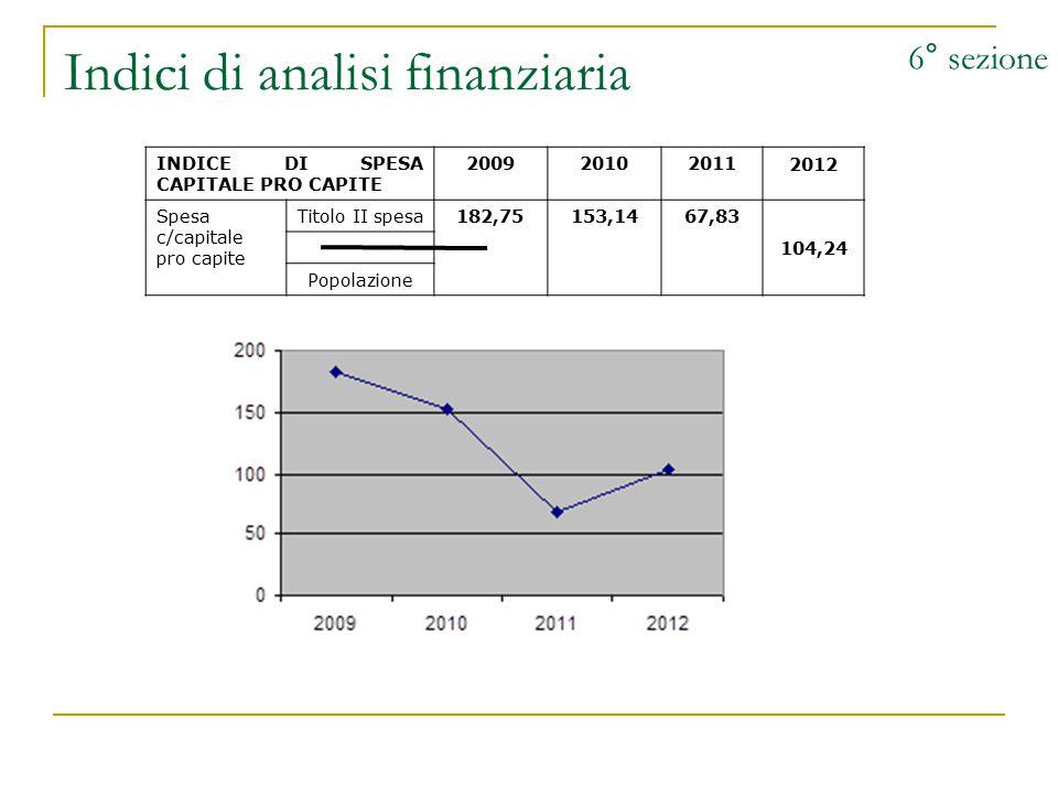 Indici di analisi finanziaria 6° sezione INDICE DI SPESA CAPITALE PRO CAPITE 200920102011 2012 Spesa c/capitale pro capite Titolo II spesa182,75153,1467,83 104,24 Popolazione