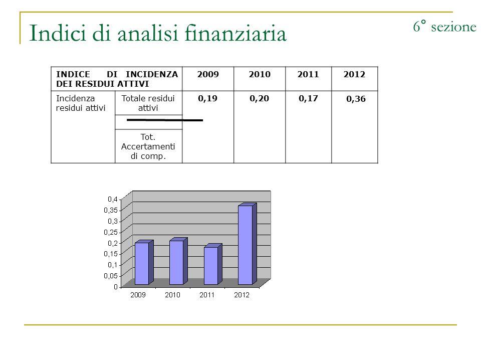 Indici di analisi finanziaria 6° sezione INDICE DI INCIDENZA DEI RESIDUI ATTIVI 2009201020112012 Incidenza residui attivi Totale residui attivi 0,190,200,17 0,36 Tot.