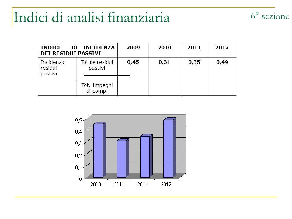 Indici di analisi finanziaria 6° sezione INDICE DI INCIDENZA DEI RESIDUI PASSIVI 2009201020112012 Incidenza residui passivi Totale residui passivi 0,4