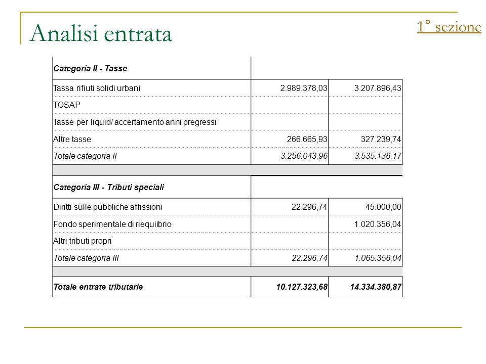Analisi entrata 1° sezione Categoria II - Tasse Tassa rifiuti solidi urbani2.989.378,033.207.896,43 TOSAP Tasse per liquid/ accertamento anni pregress